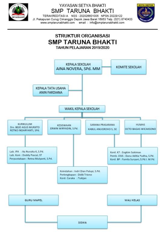 Struktur Organisasi Sekolah 1920